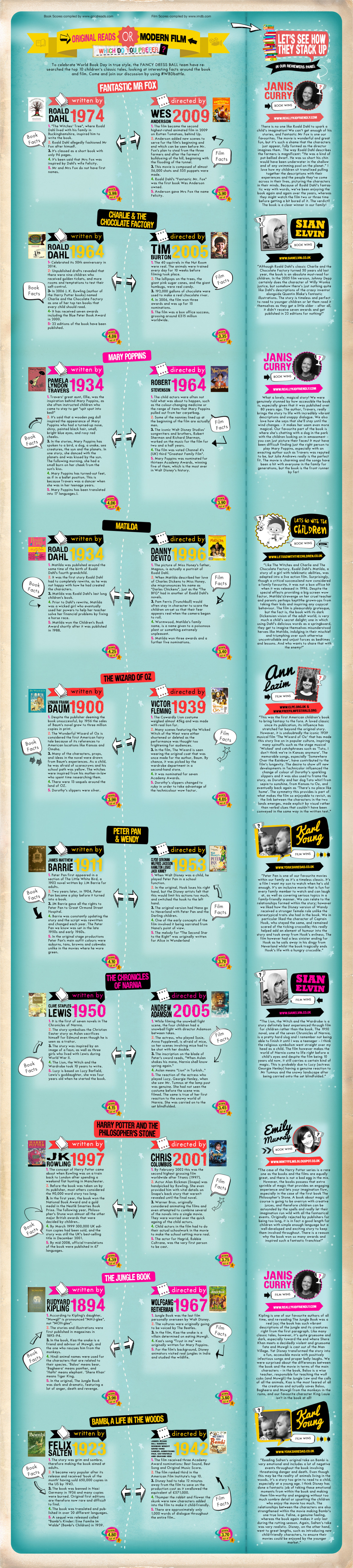 World Book Day: Book or film, which do you prefer? Infographic