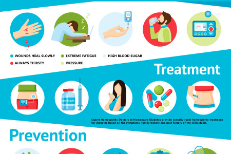World Class Online Homeopathy Treatment for Diabetes Infographic