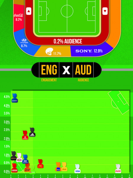 World Cup Qualifiers: Sponsors on Social Media Infographic