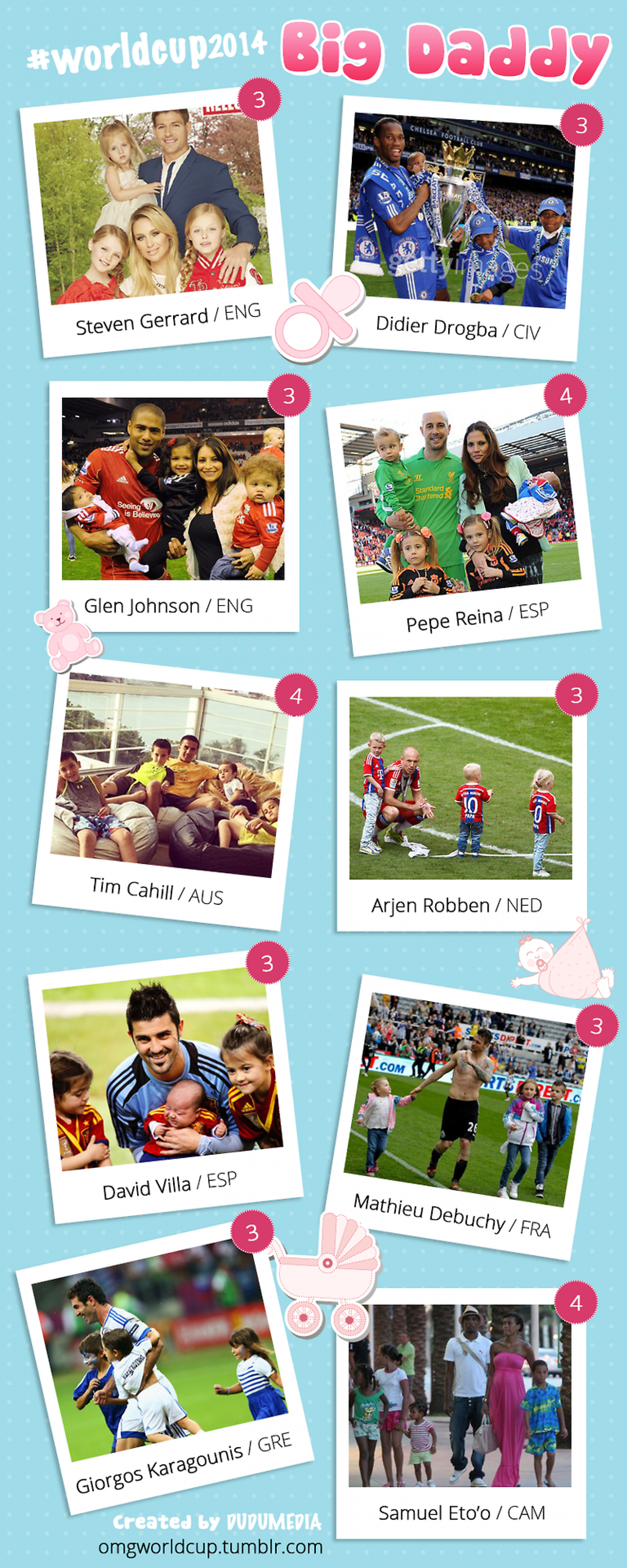 World Cup 2014 - Big Daddy Infographic