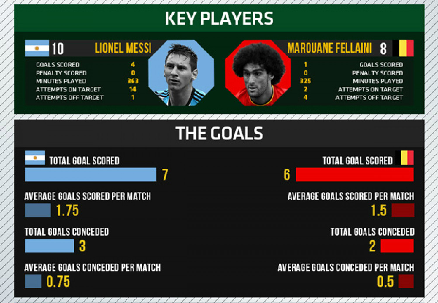 World Cup 2014 - Quarterfinals - Argentina vs Belgium Infographic