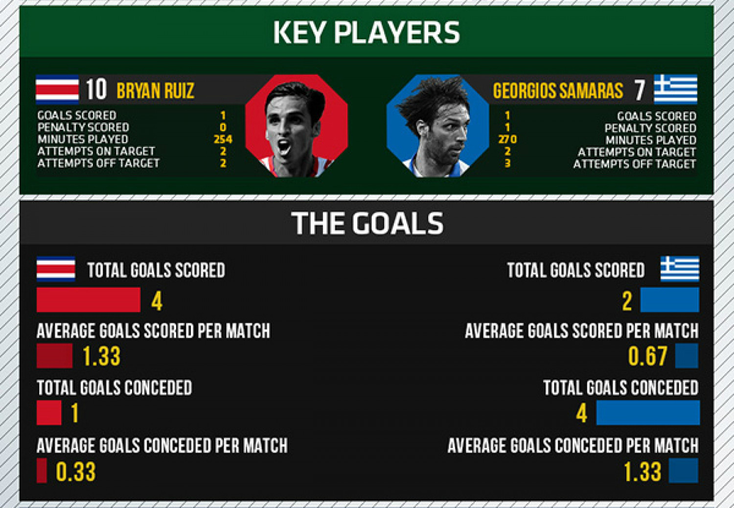 World Cup 2014 - Round of 16 - Costa Rica vs Greece Infographic