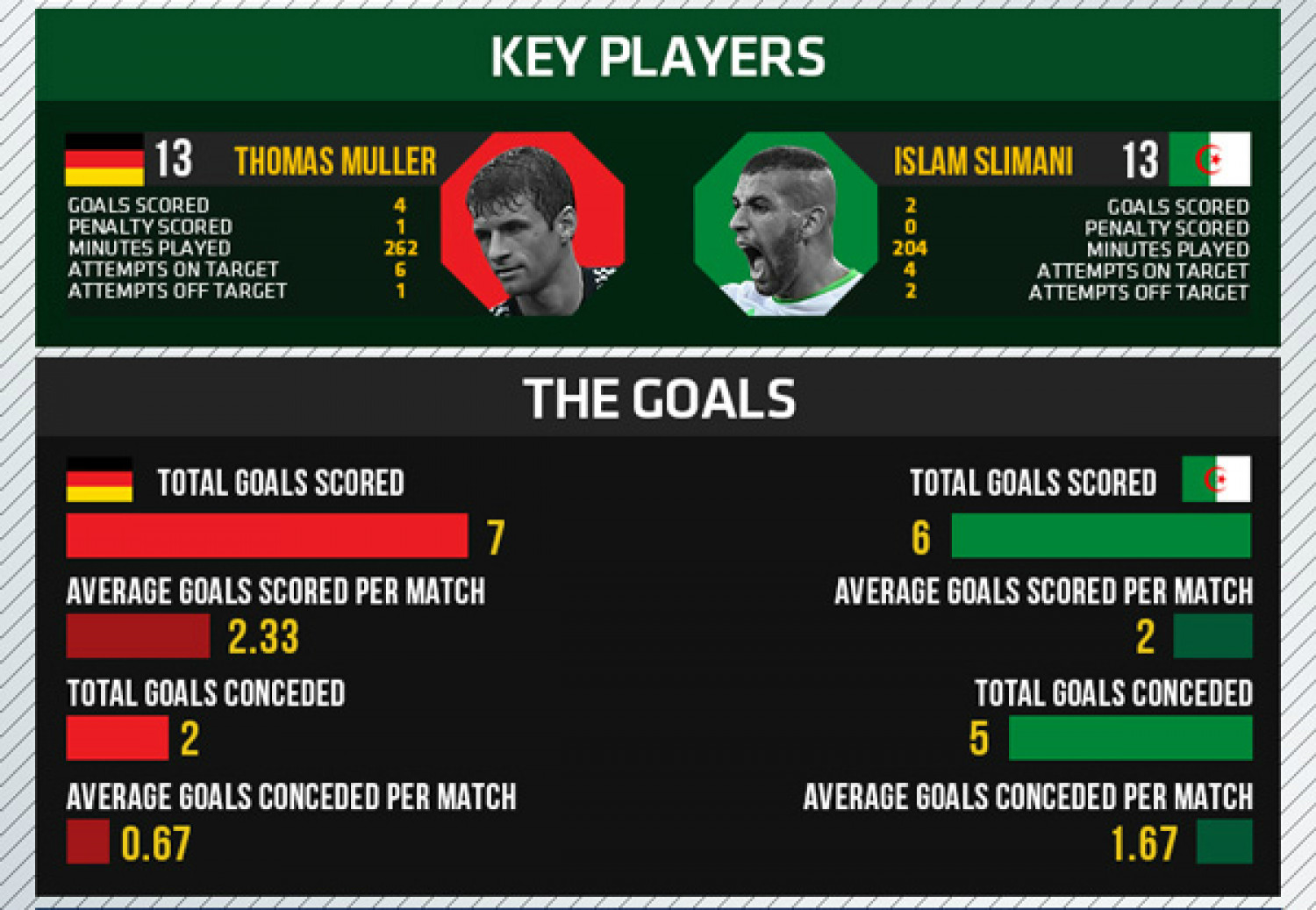 World Cup 2014 - Round of 16 - Germany vs Algeria Infographic
