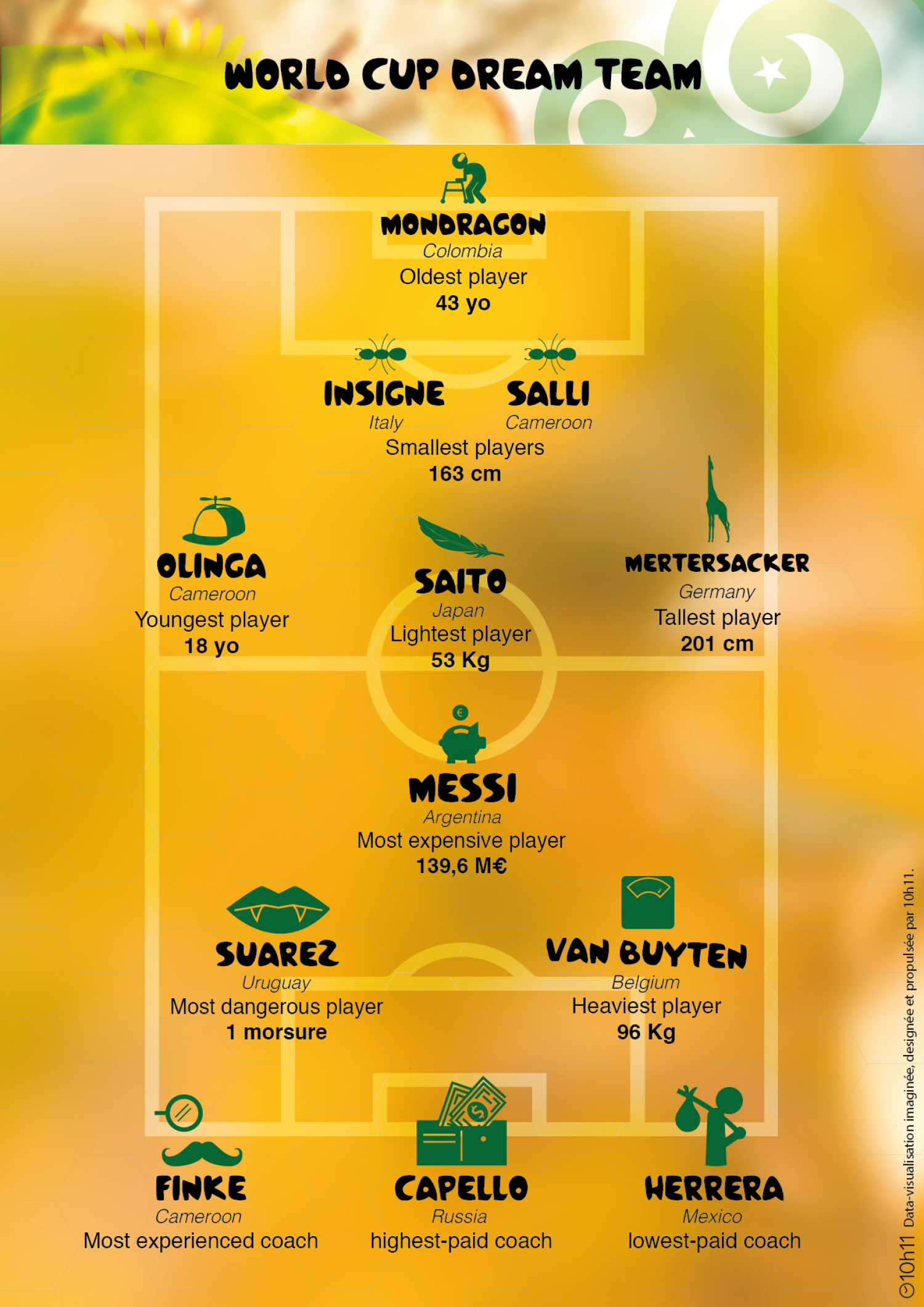 World Cup 2014 : the Dream Team Infographic