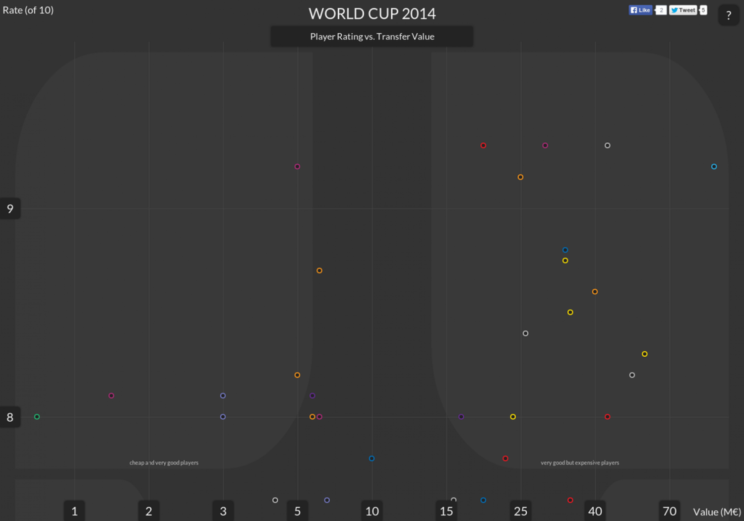World Cup 2014 - Who is the Most Porfitable Player? Infographic