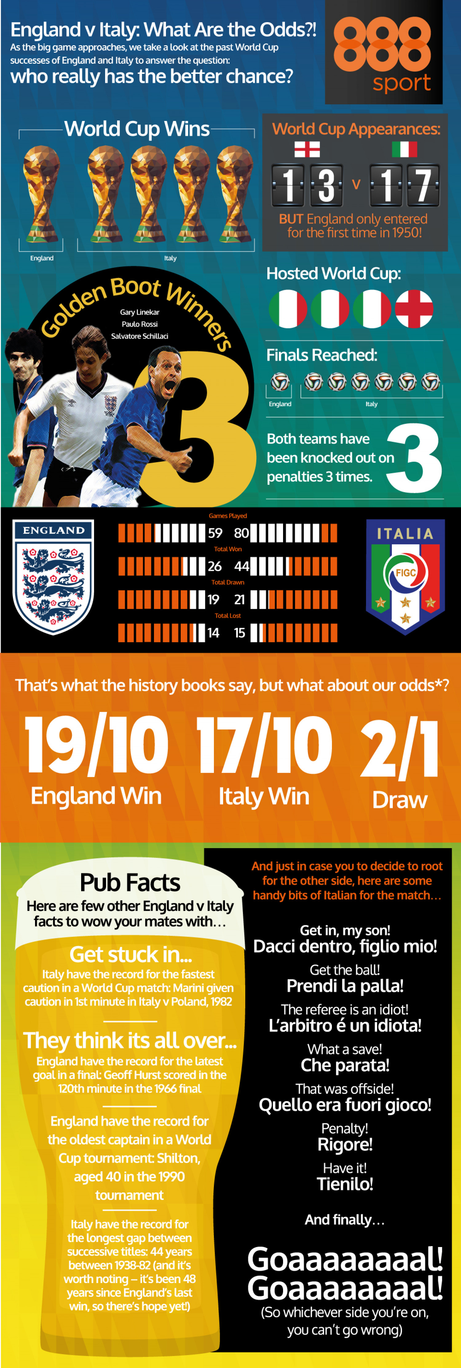 World Cup 2014: England vs Italy: What are the odds? Infographic