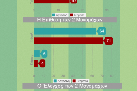 World Cup 2014 Final  Infographic