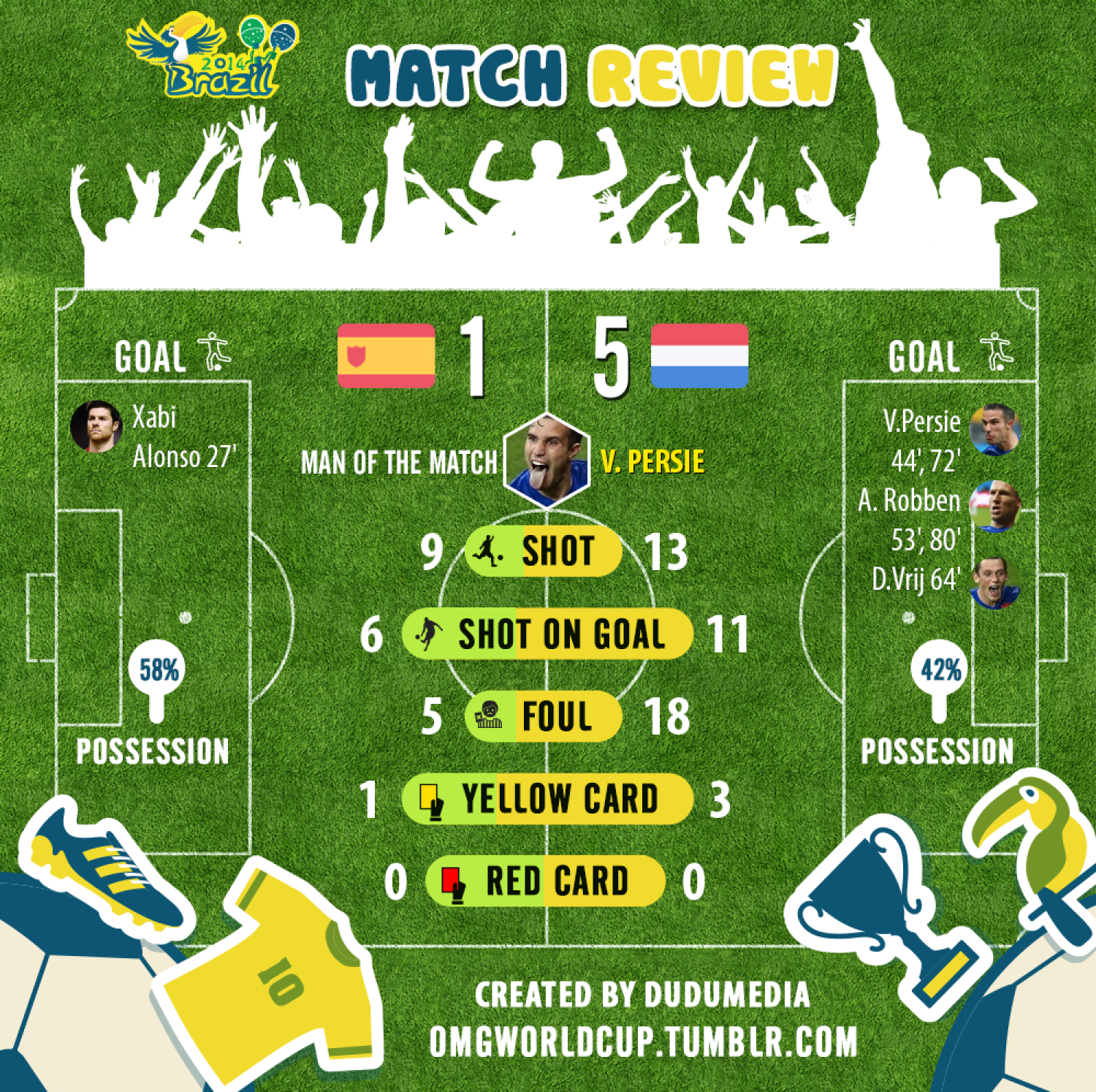 World Cup 2014 Match Review: Spain 1 - 5 Netherlands Infographic