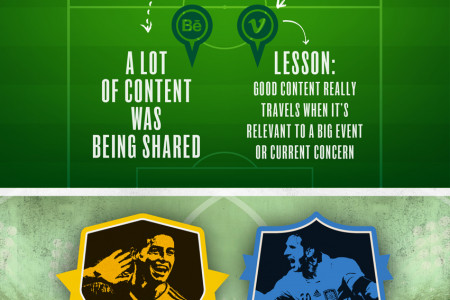 World Cup 2014 online impact  Infographic