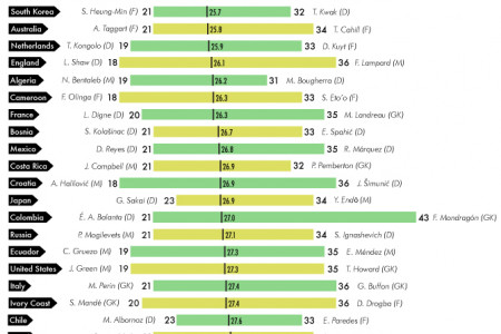 WORLD CUP: Ages of All the Squads that Qualified for Brazil Infographic