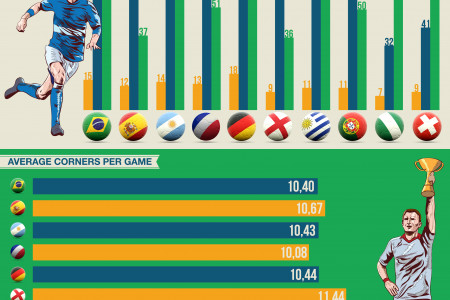 World Cup Corner Statistics Infographic