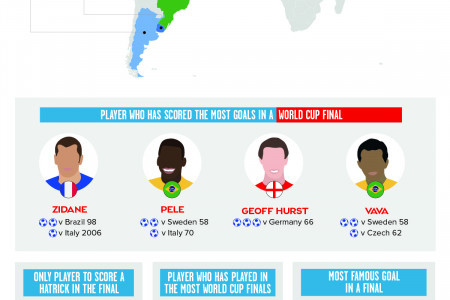 World Cup Finals Infographic Infographic