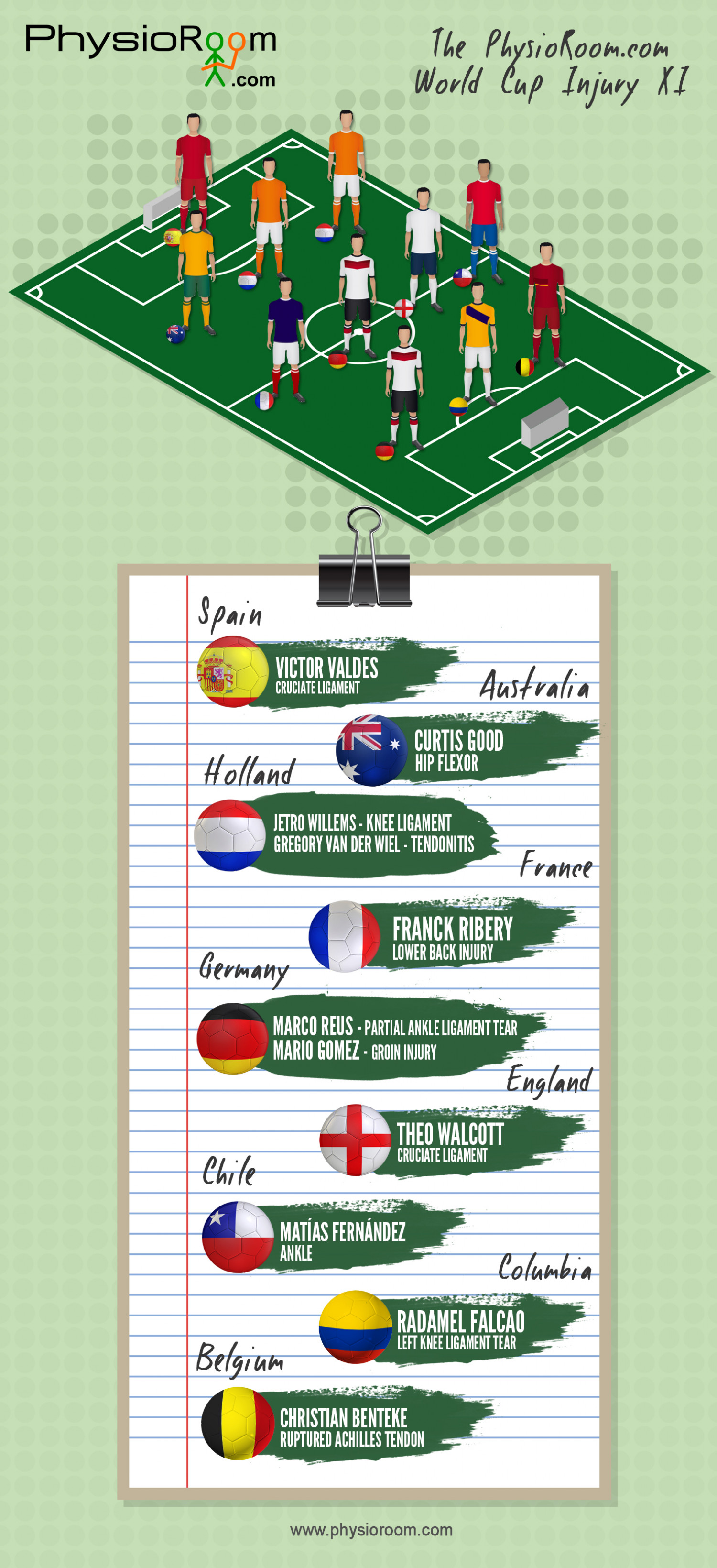 World Cup Injury XI Infographic