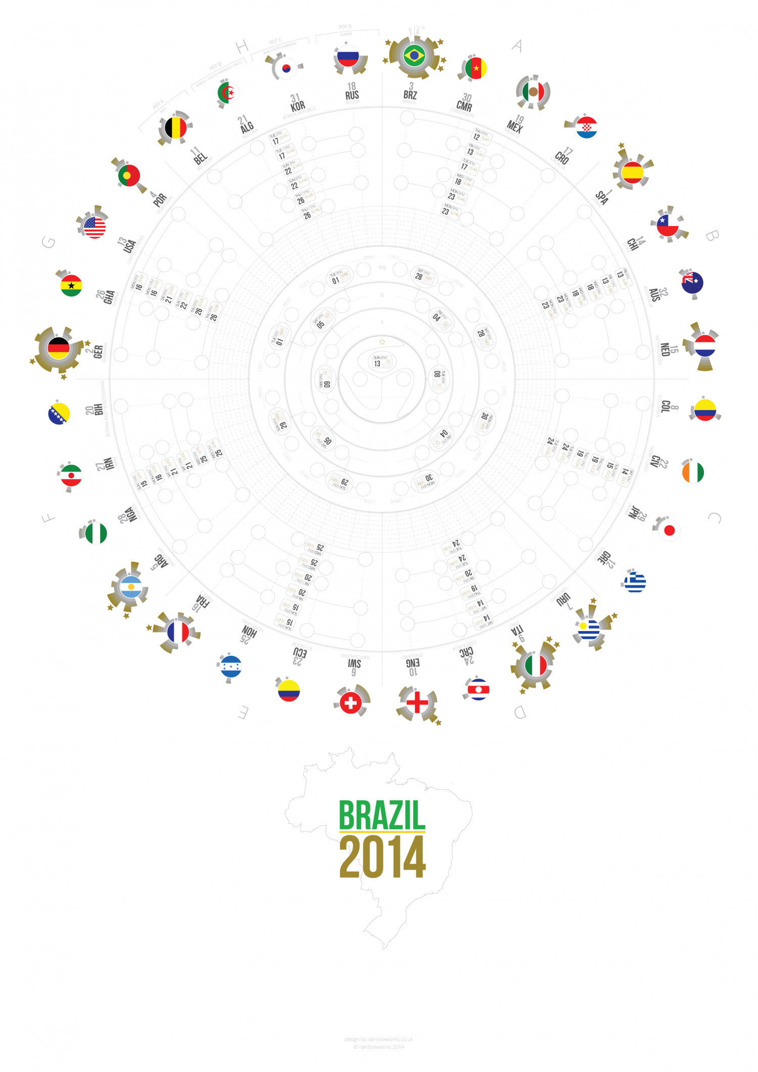 World Cup Wall Chart - Brazil 2014 Infographic