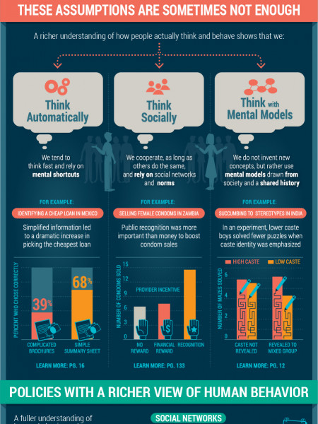World Development Report 2015: Mind, Society, and Behavior Infographic
