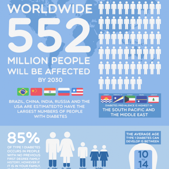 world-diabetes-day-facts-about-diabetes