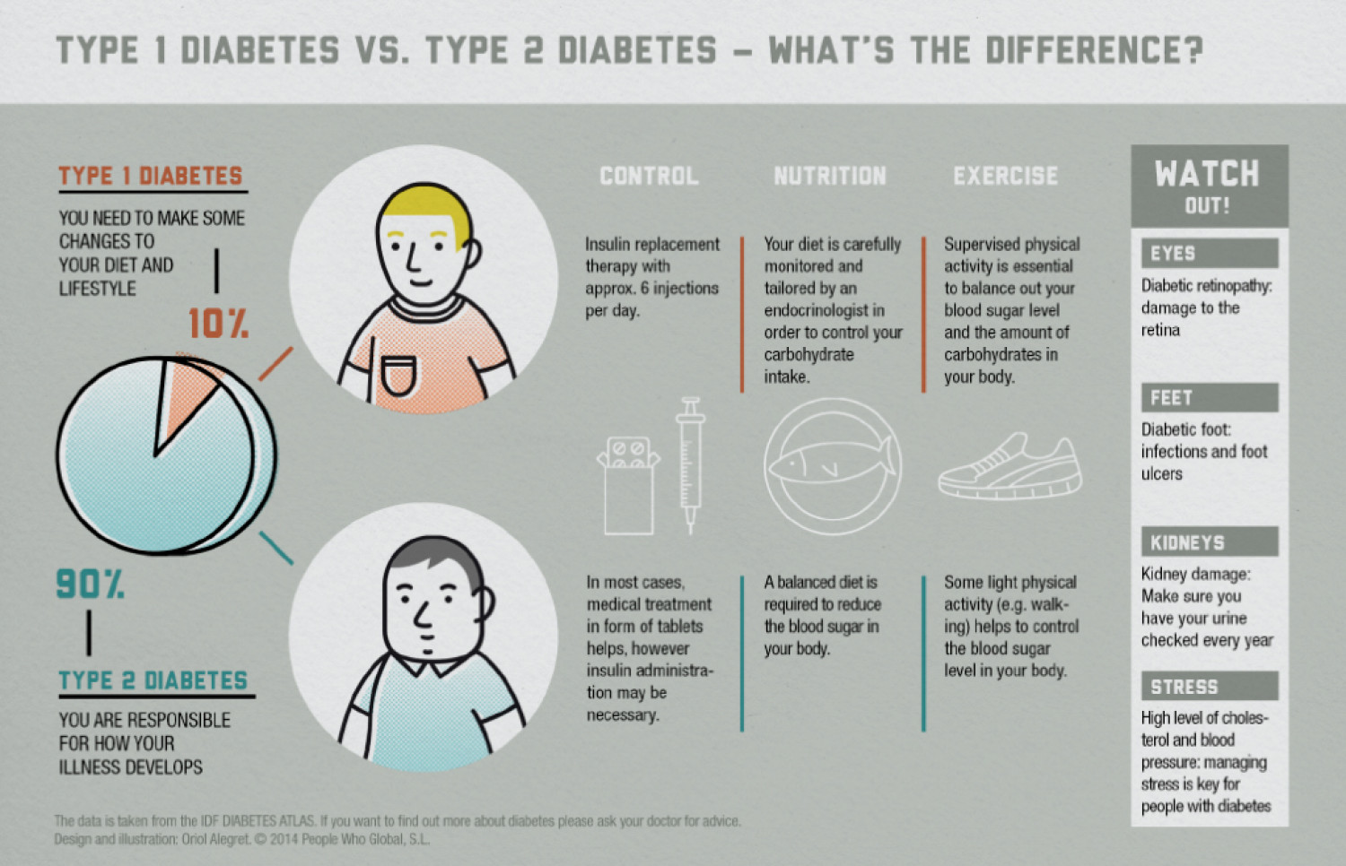 diabetes type one and two diabetes If your child or someone you know has been recently diagnosed with type 1 diabetes, you may be wondering how the disease differs from type 2 diabetes — the form people tend to know more about.