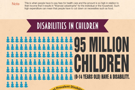 World Disability Facts Infographic - 1 Billion People Live with a Form of Disability Infographic