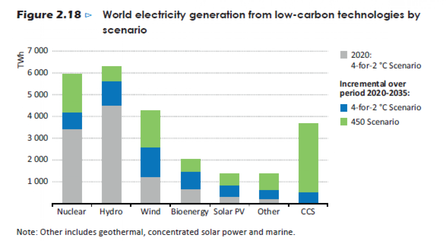 World electricity generation from low-carbon technologies by scenario. Infographic