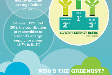 World Energy Consumption and Production Infographic