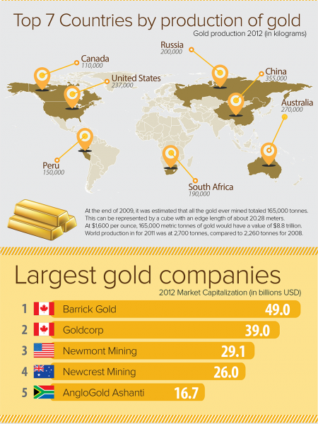 World Gold Production Infographic