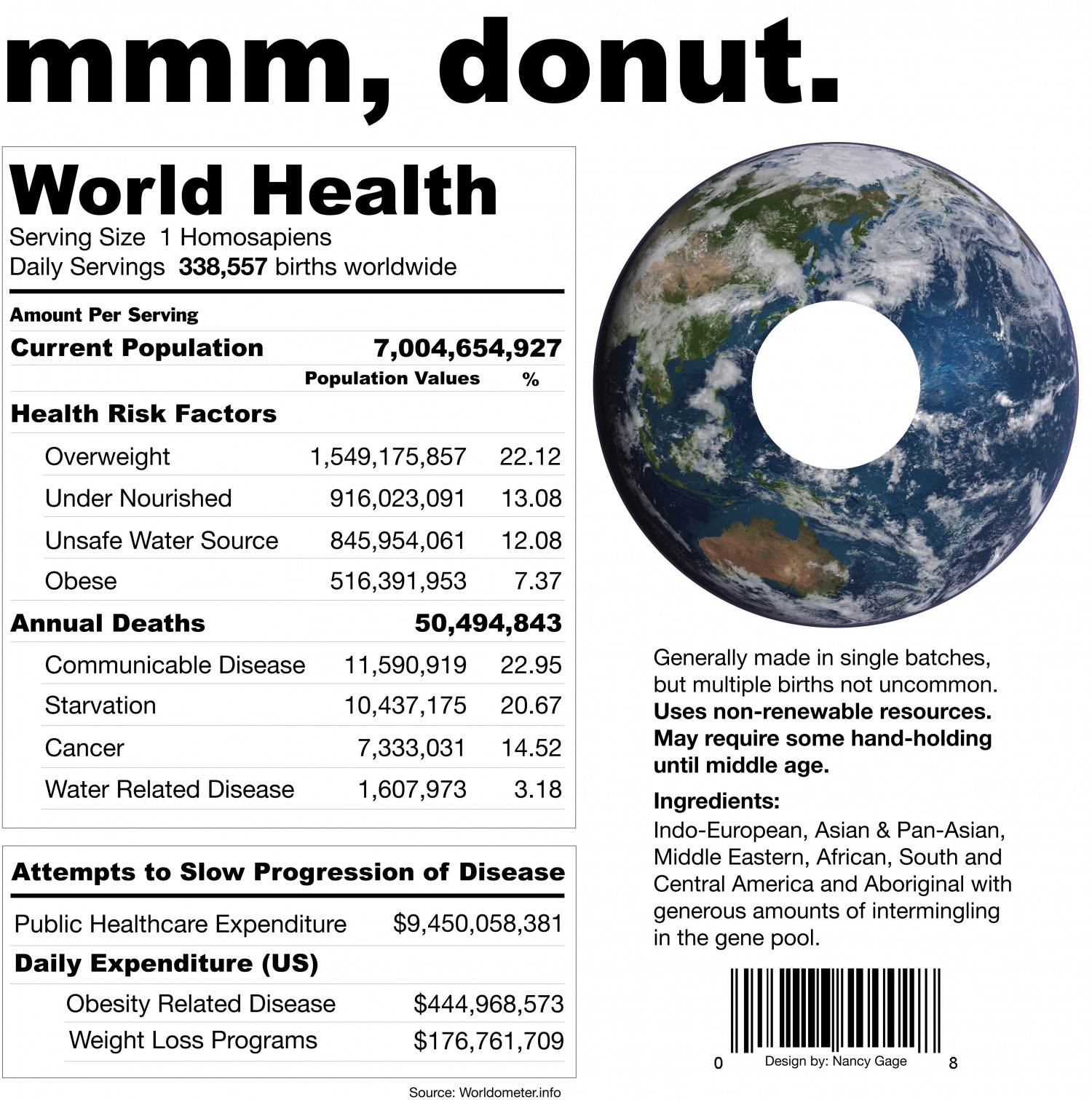 World Health Infographic