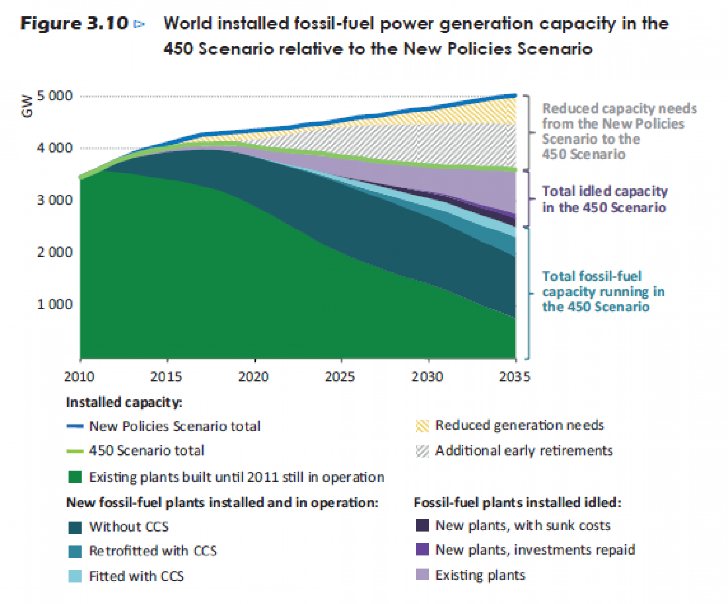 World installed fossil-fuel power generation capacity in the 450 Scenario relative to the New Policies Scenario Infographic