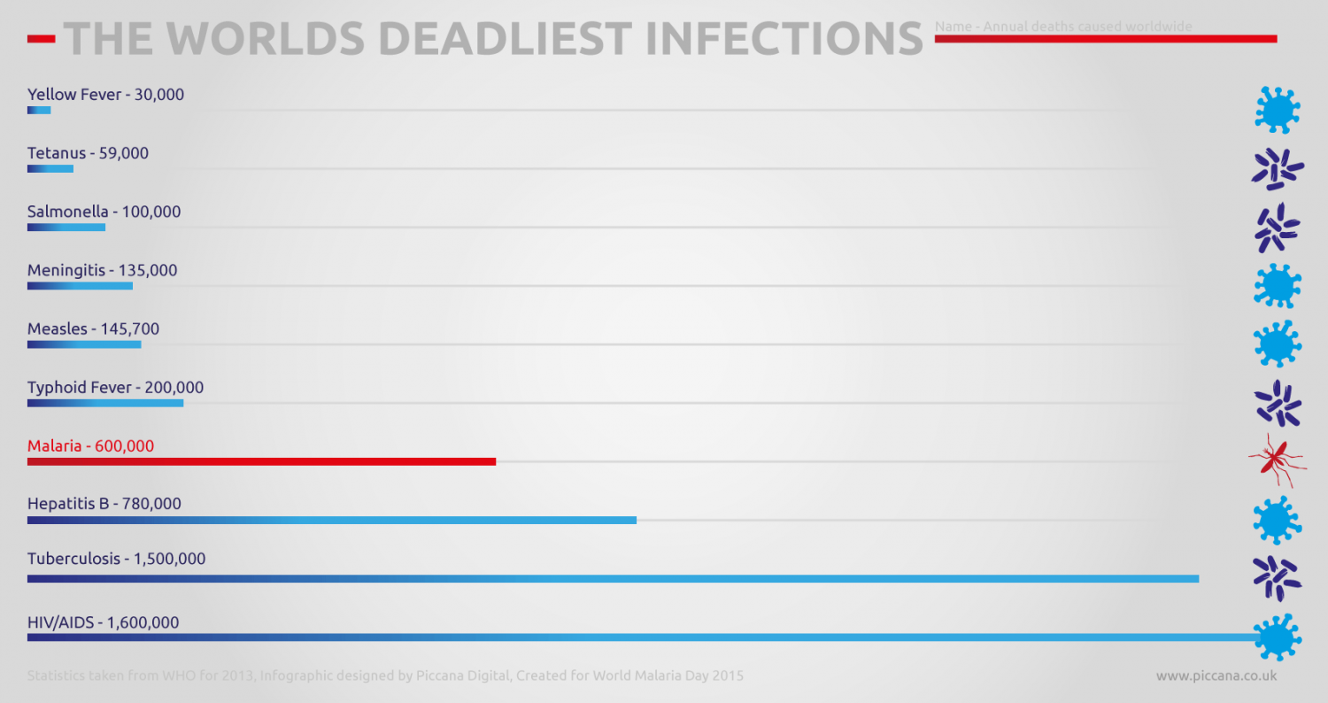 The Worlds Deadliest Infections Infographic