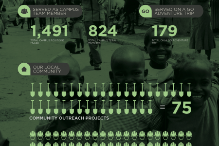 World Missions Infographic (1 of 2) Infographic