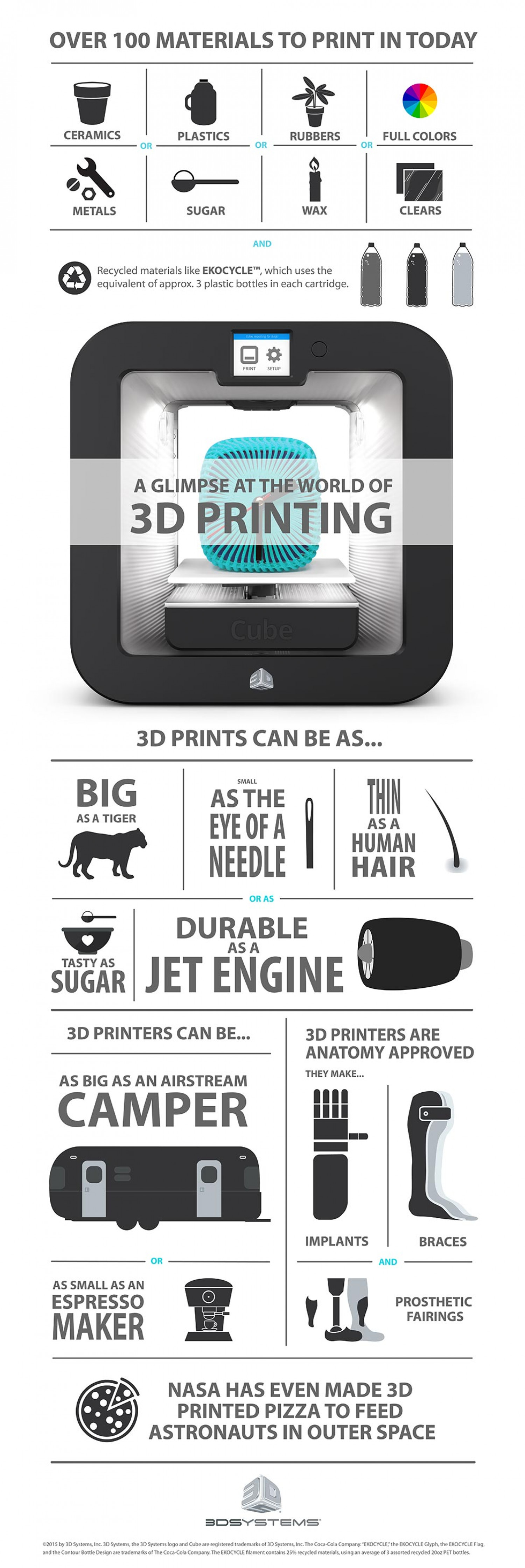 World of 3D Printing Infographic