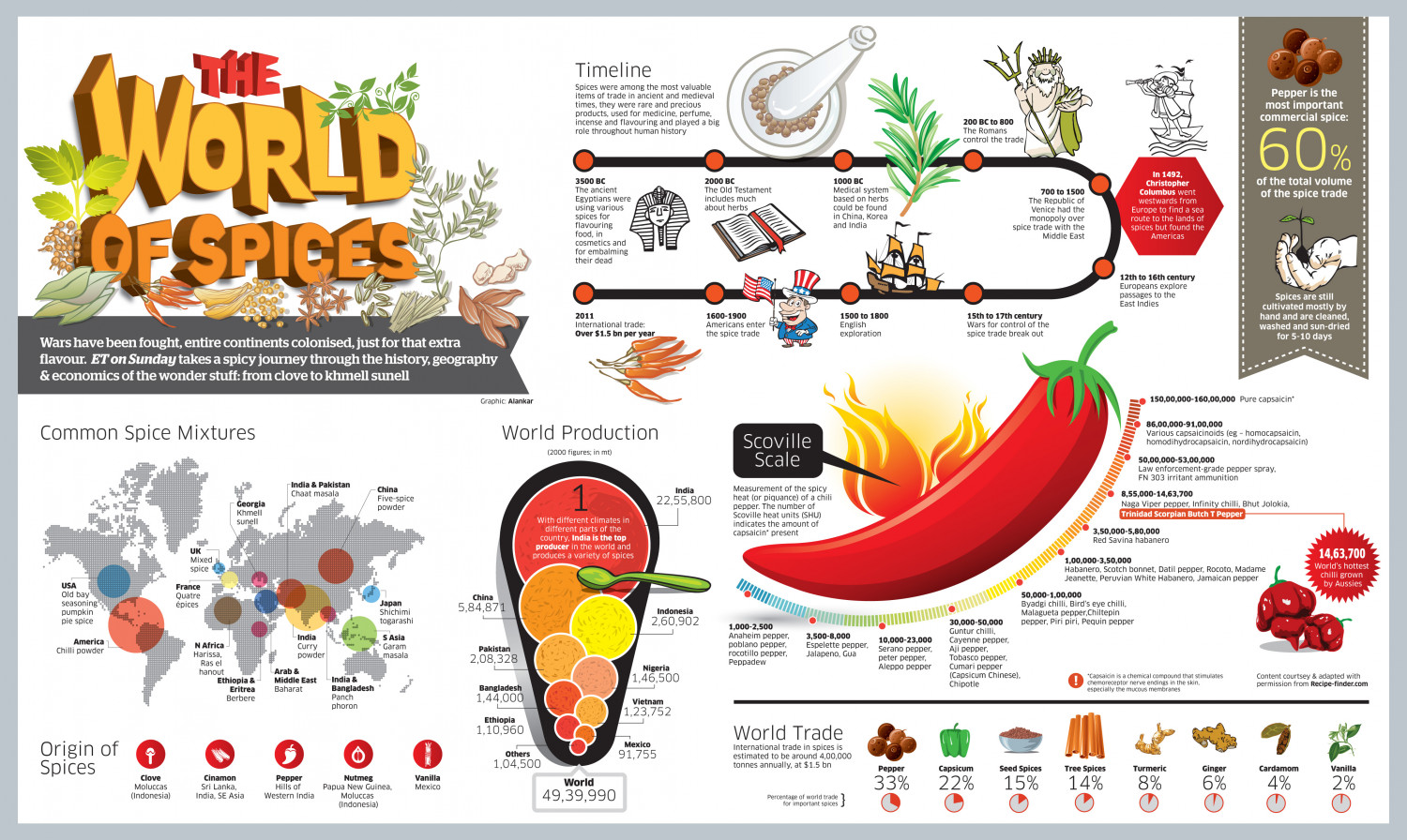 World of Spices Infographic