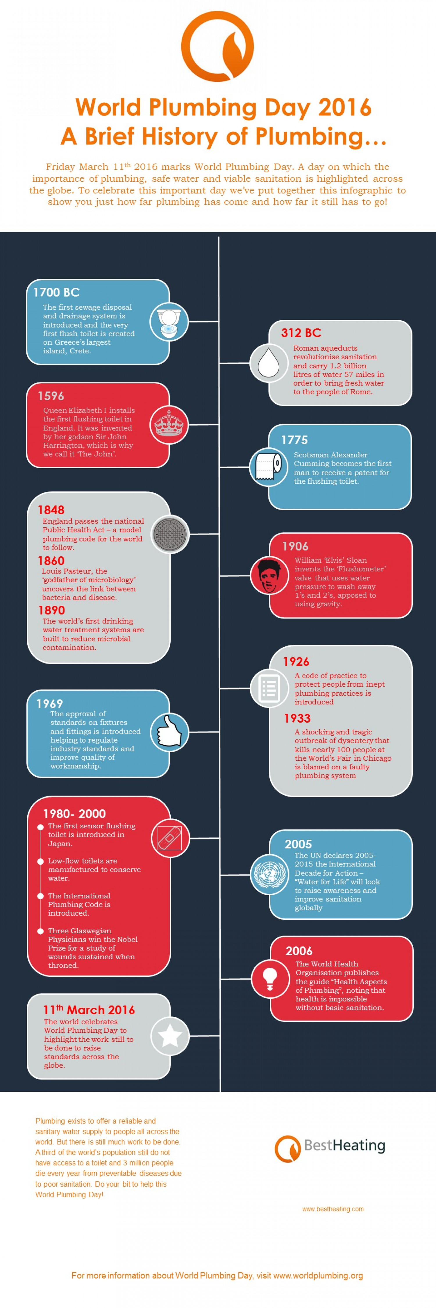 World Plumbing Day 2016 - A Brief History of Plumbing Infographic