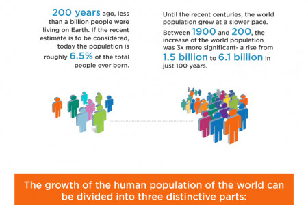 World Population And How It Is Driving The World Crazy Infographic