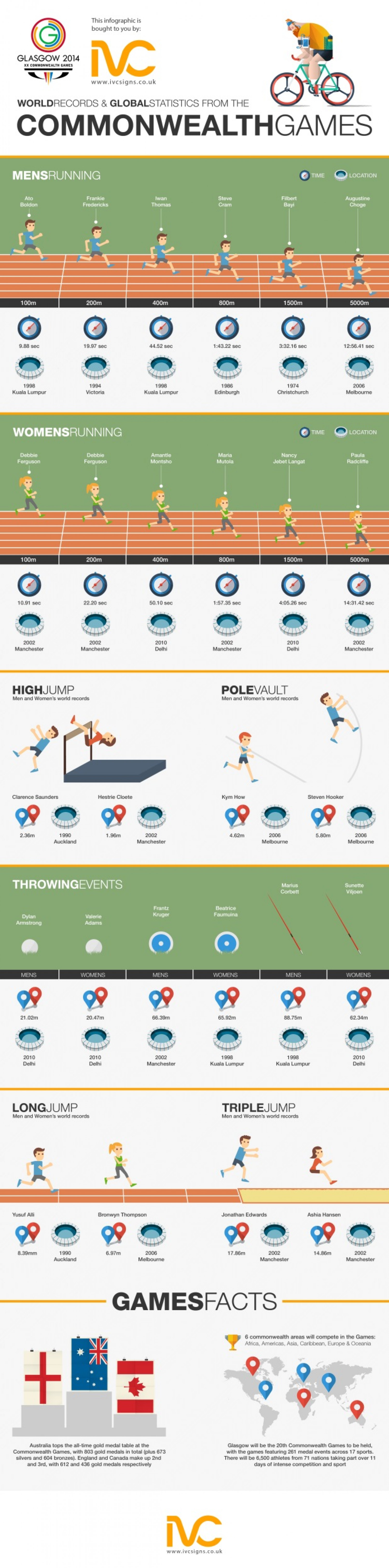World Records from the Commonwealth Games Infographic