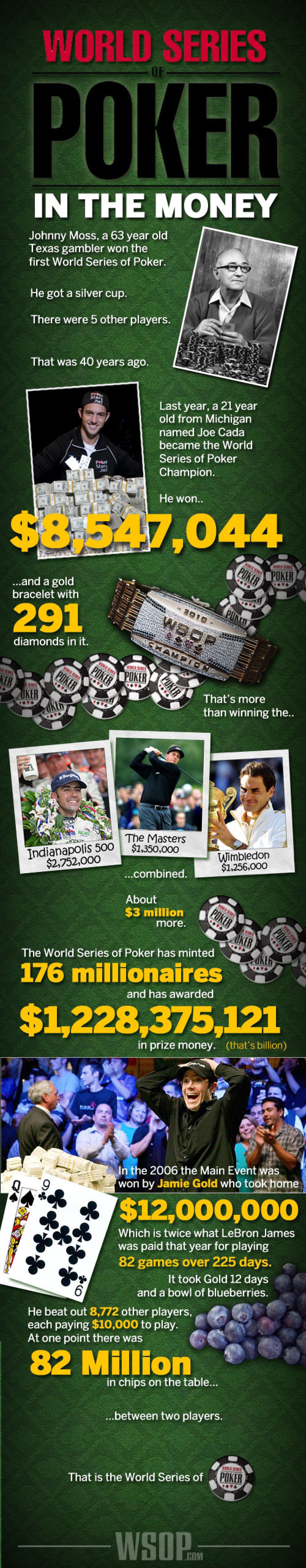 World Series of Poker: In the Money Infographic