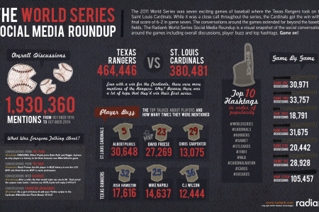 World Series Social Media Roundup Infographic