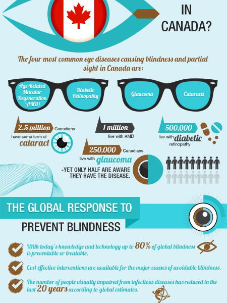 World Sight Day Oct 9th 'Visualising World Sight' Infographic