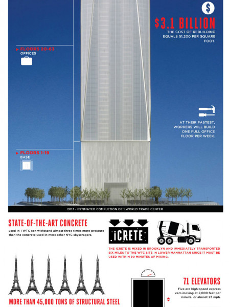 World Trade Center Reborn Infographic