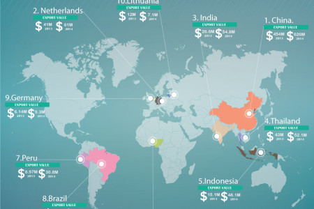 Worldmap Infographic - Top 10 Countries that Export Ginger Infographic