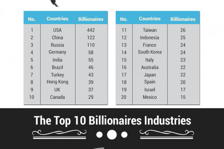 World's Billionaires [Infographic] Infographic
