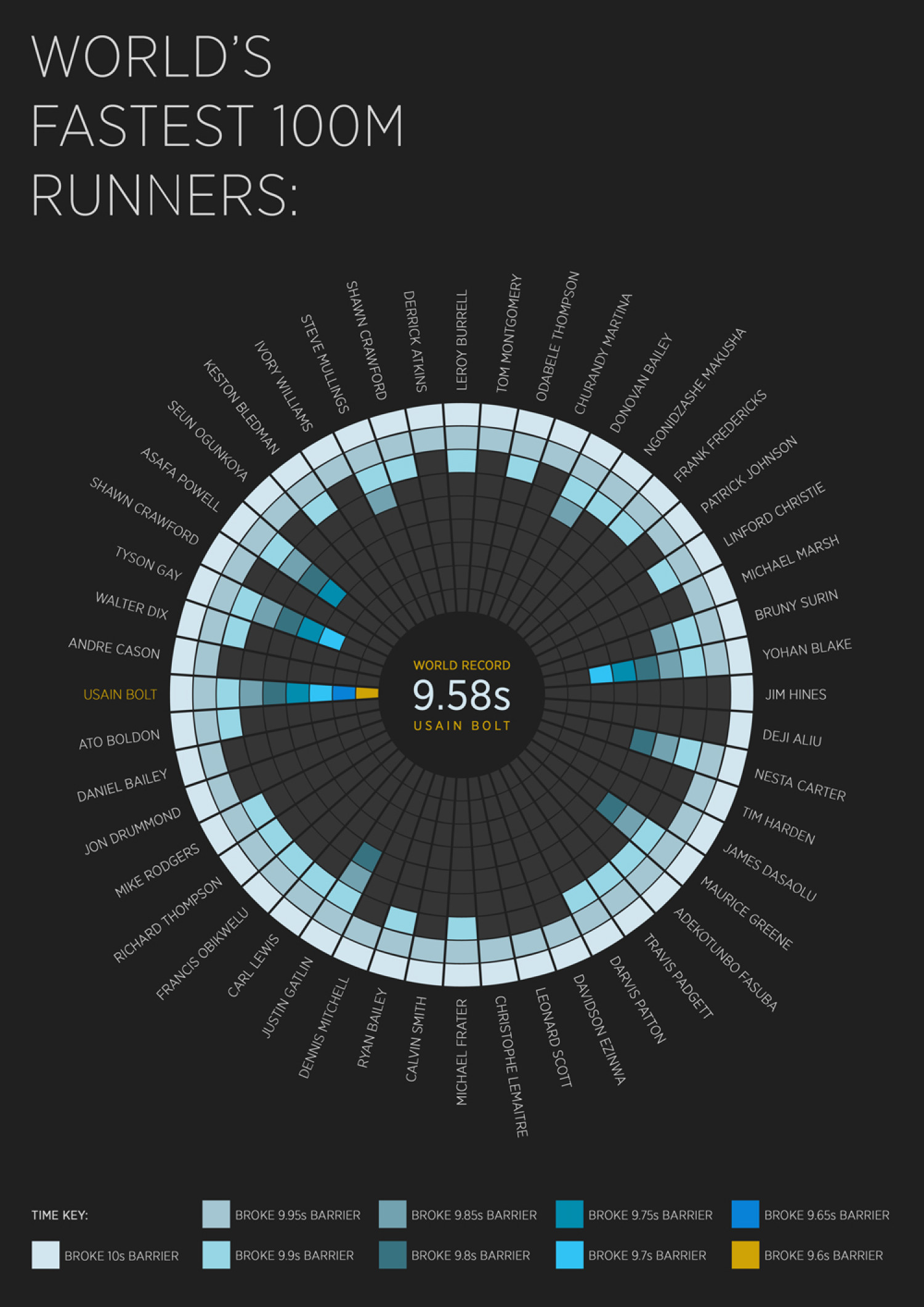 World's Fastest 100m Runners Infographic