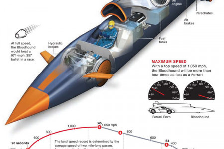 World's Fastest Car Infographic