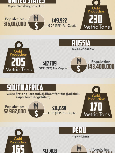 World's gold producing countries Infographic