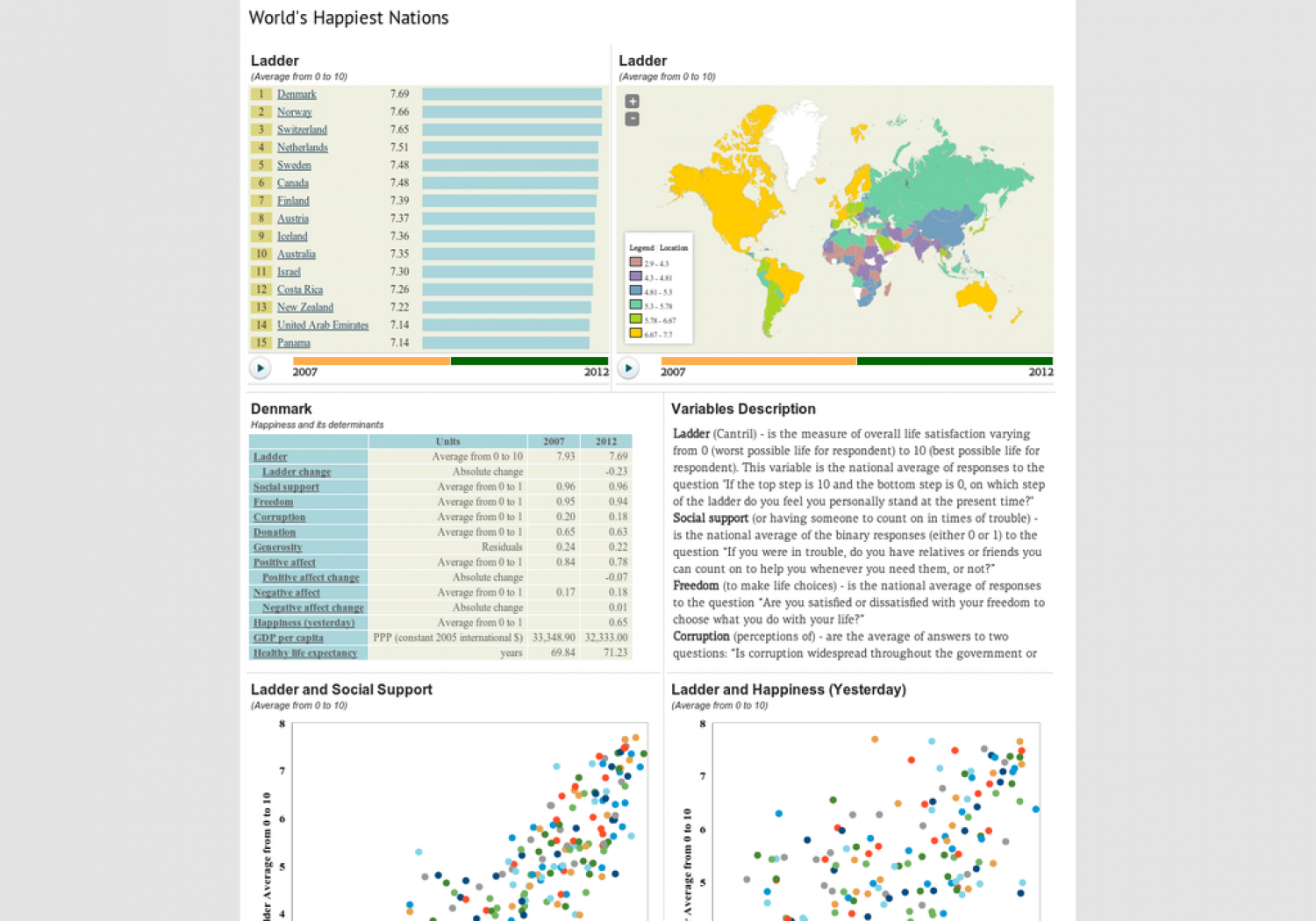 World's Happiest Nations Infographic