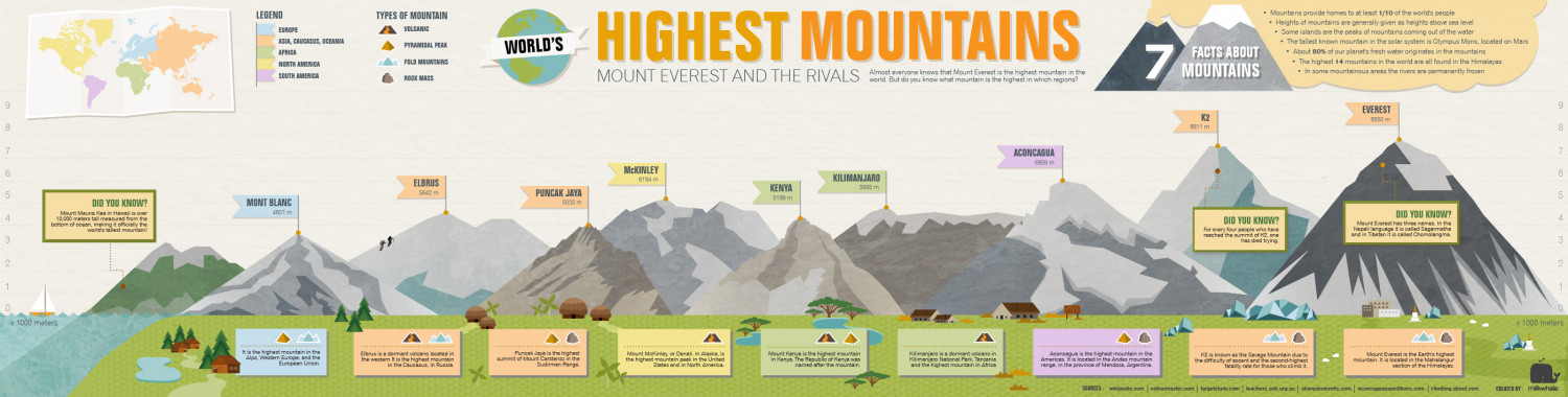 World's Highest Mountains | Visual.ly