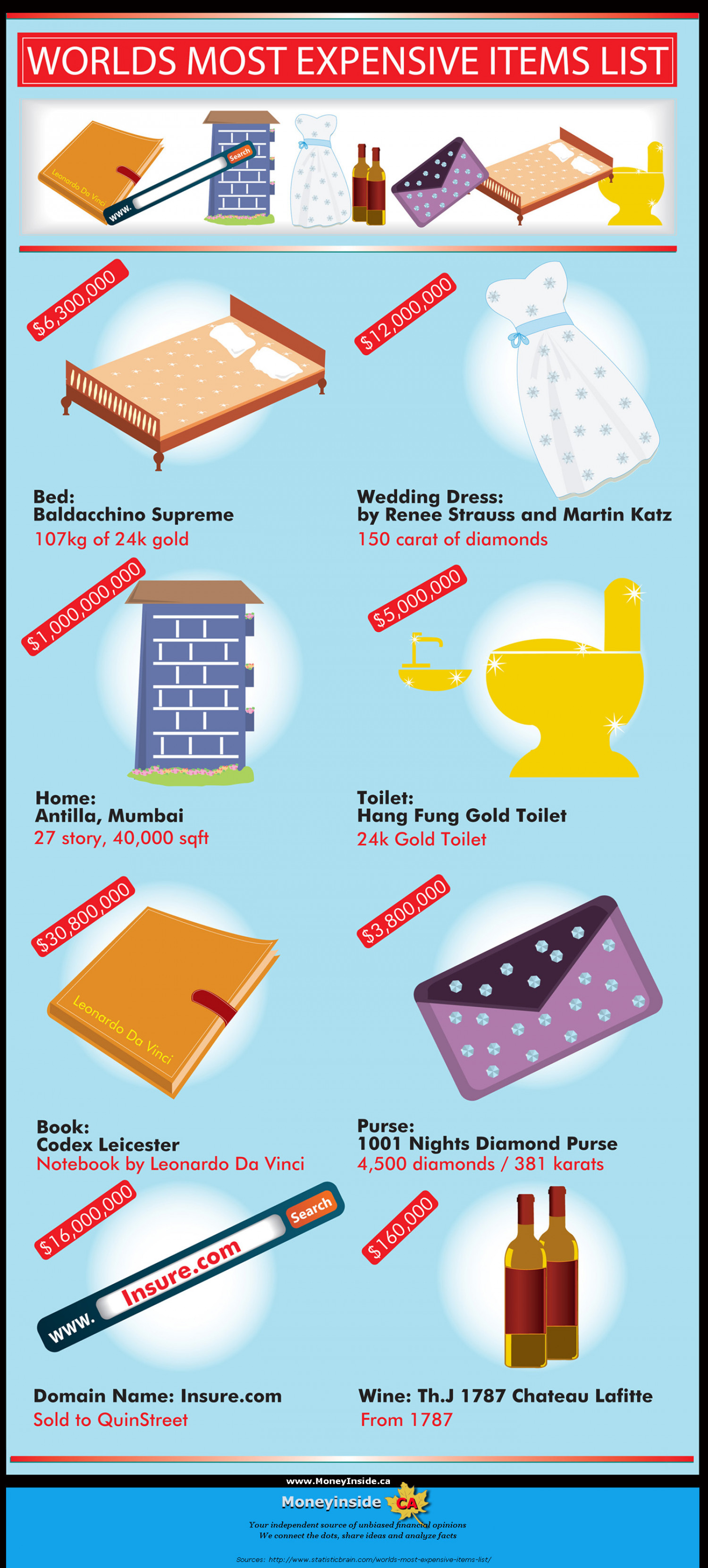 World's Most Expensive Items List Infographic