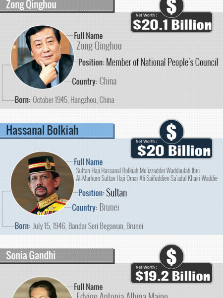 Richest politicians in the world Infographic