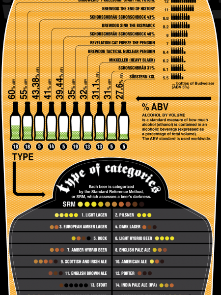 Worlds Strongest and Strangest Beers  Infographic