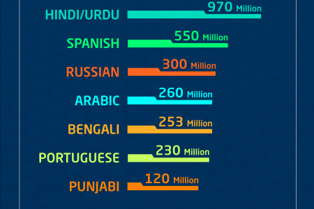 World's Top 10 Spoken Languages Infographics Infographic
