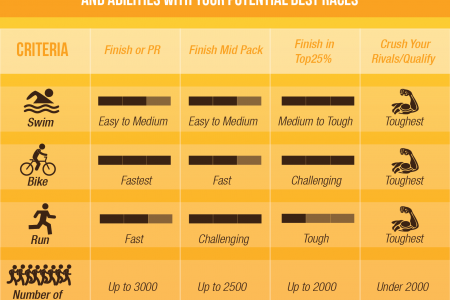 Worlds Top 25 Triathlons  Infographic